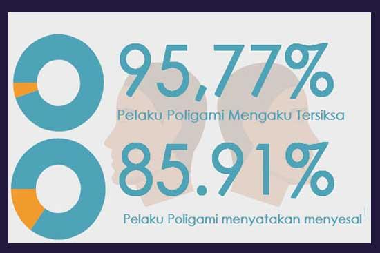 fakta poligami